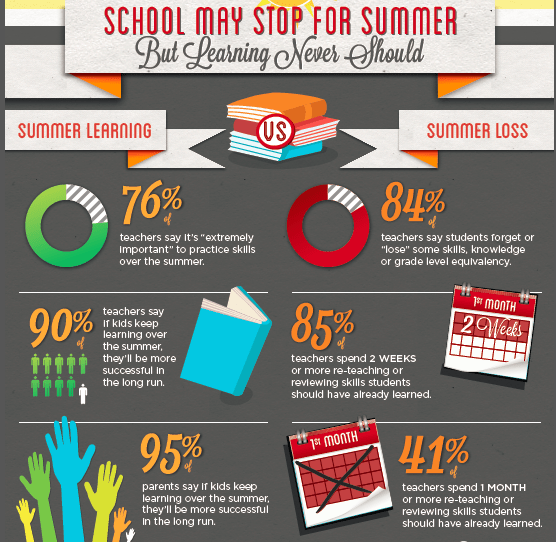 summer-learning-loss-infographic.png